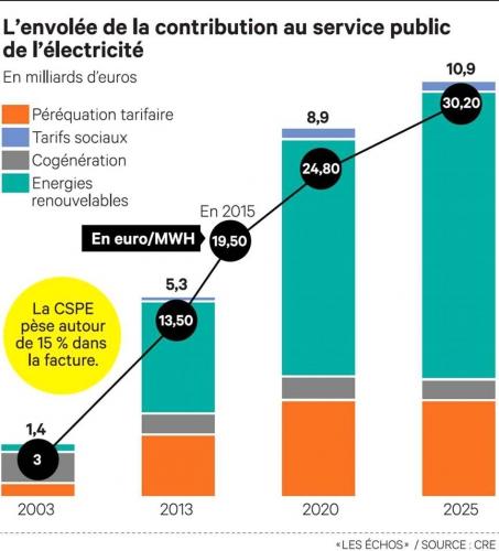 La face verte de fran ois hollande la cspe devient une taxe - Contribution au service public de l electricite ...